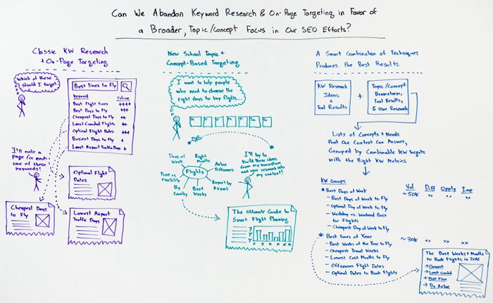 Keyword Research Whiteboard Friday