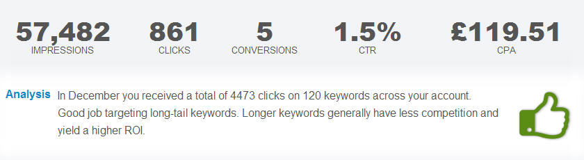 Analysing Adwords