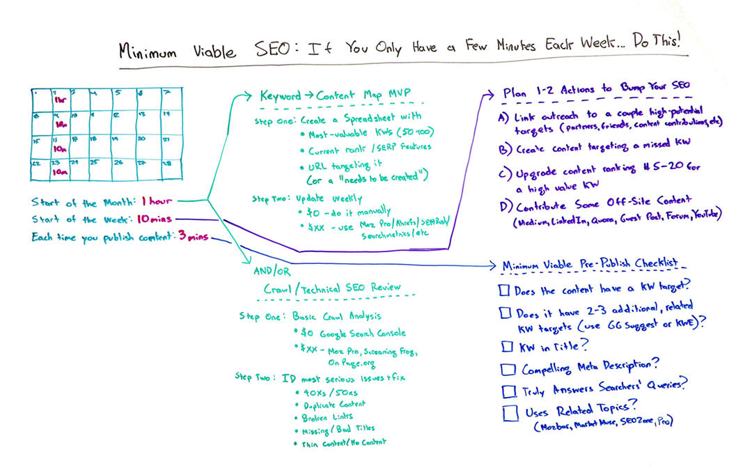 Minimum Viable SEO DIY
